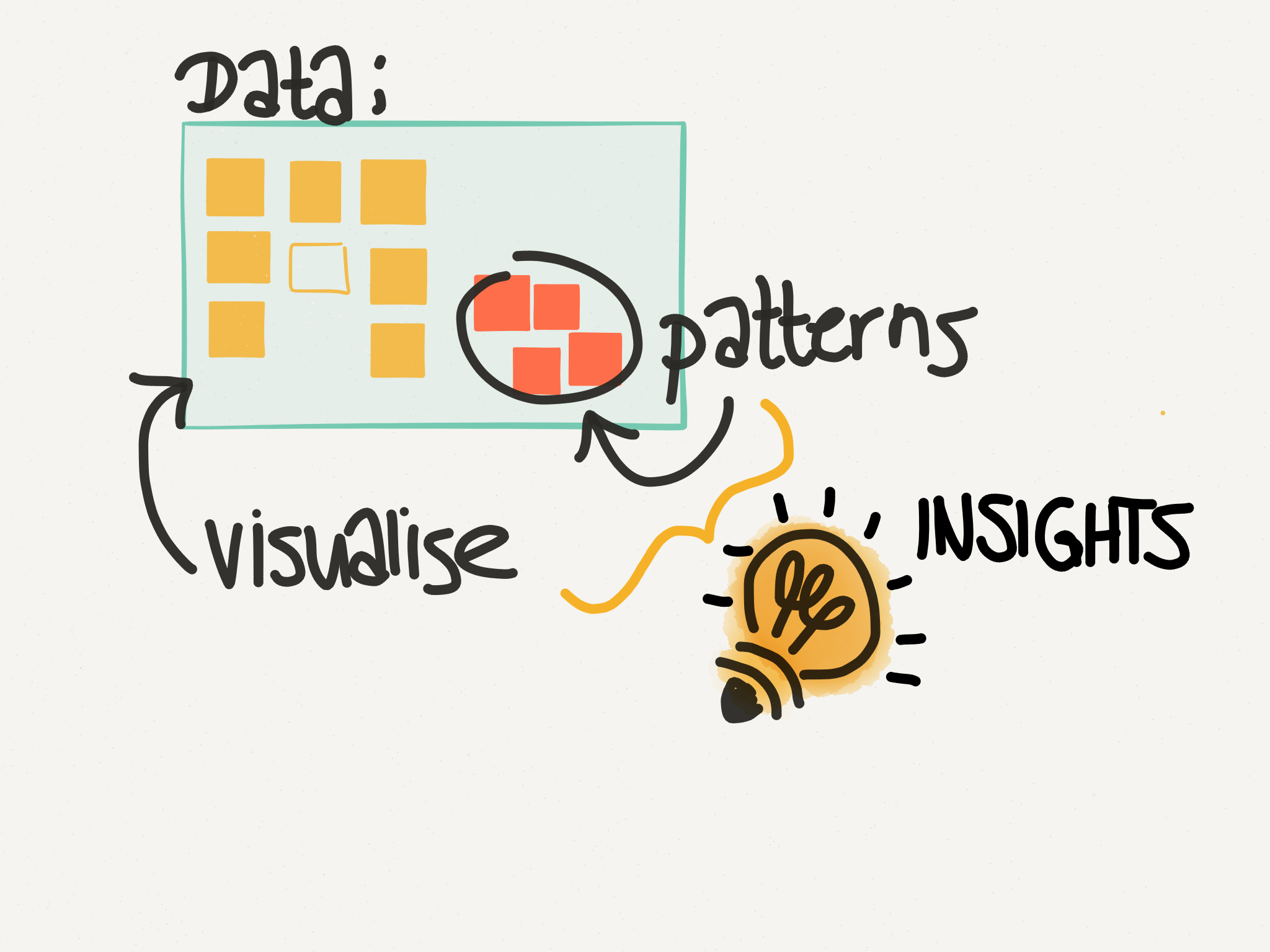 Visualise; You are looking for insights
